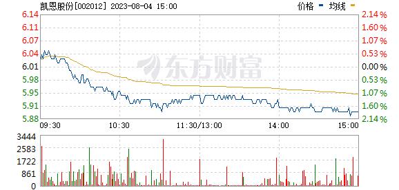 凯恩股份股吧_凯恩股份(002012)股票价格_行情_走势图—东方财富网