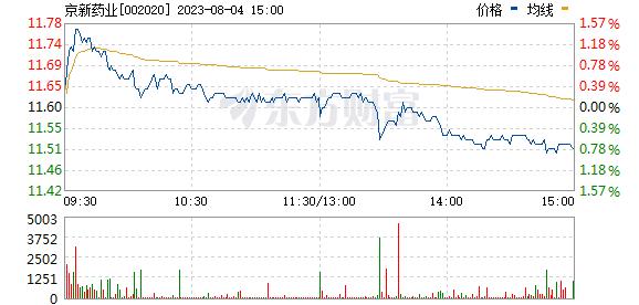 京新药业(002020)