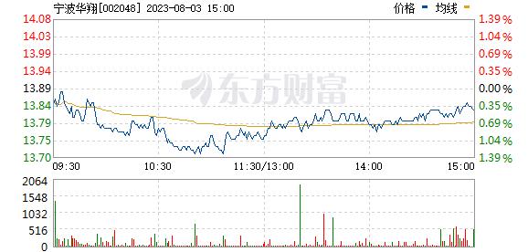 宁波华翔(002048)