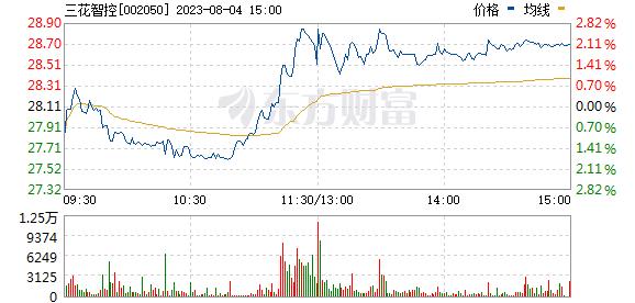 三花智控(002050)