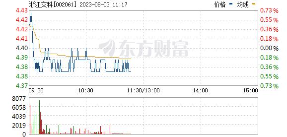 浙江交科(002061)