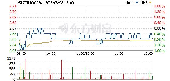 东方海洋(002086)