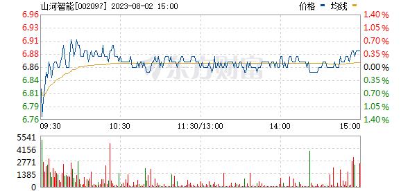 山河智能(002097)