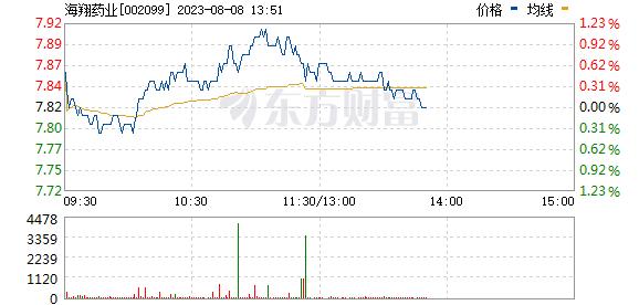 海翔药业(002099)