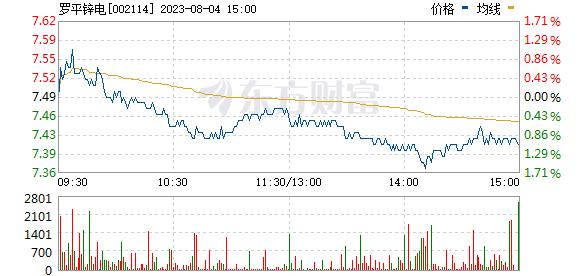 罗平锌电(002114)