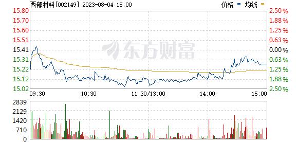 西部材料(002149)