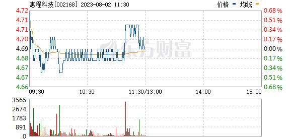 深圳惠程(002168)