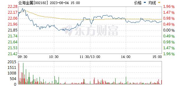 云海金属(002182)