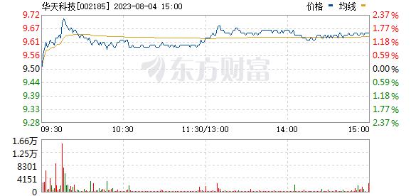 华天科技(002185)