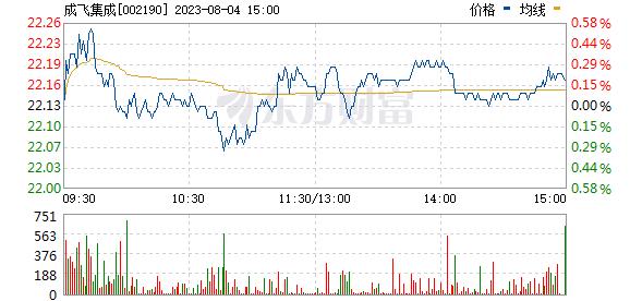 成飞集成(002190)