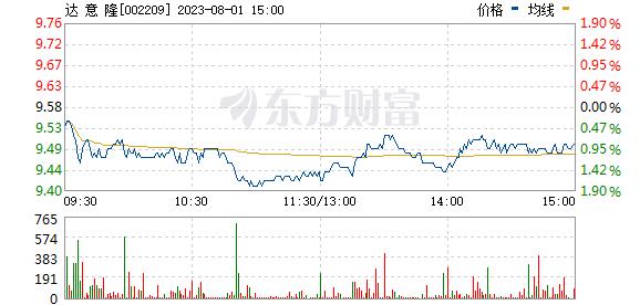 达意隆(002209)