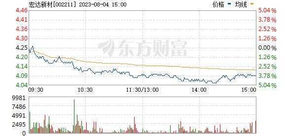 宏达新材(002211)