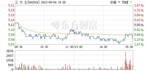 三力士(002224)