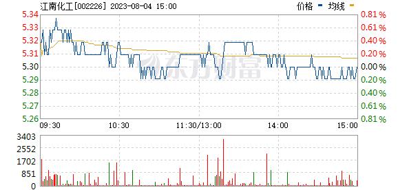 江南化工(002226)