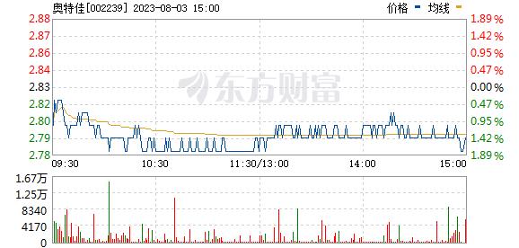 奥特佳(002239)