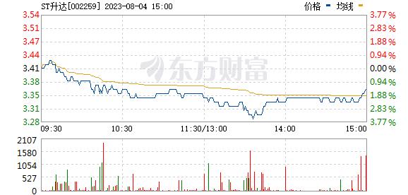 升达林业(002259)