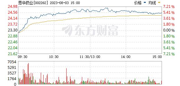 恩华药业(002262)