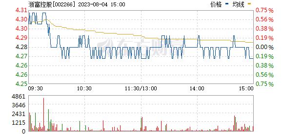 浙富控股(002266)