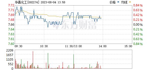 华昌化工(002274)