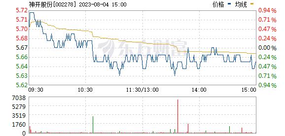 神开股份(002278)