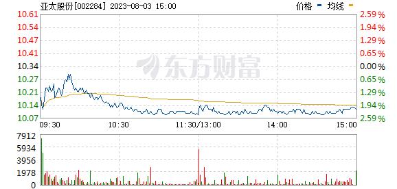 亚太股份(002284)