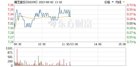 精艺股份(002295)