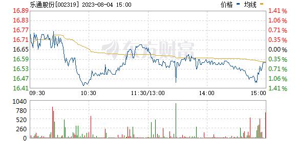 乐通股份(002319)