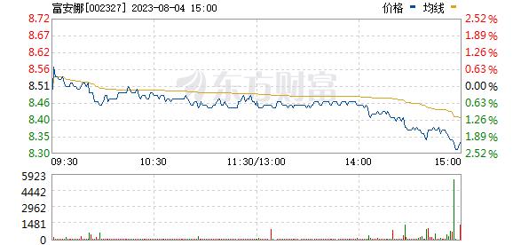 富安娜(002327)