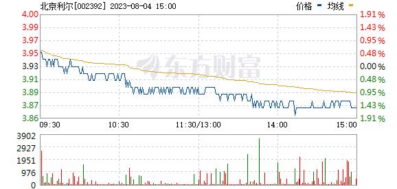 北京利尔(002392)