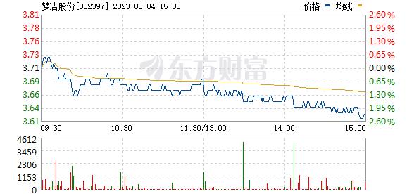 梦洁股份(002397)