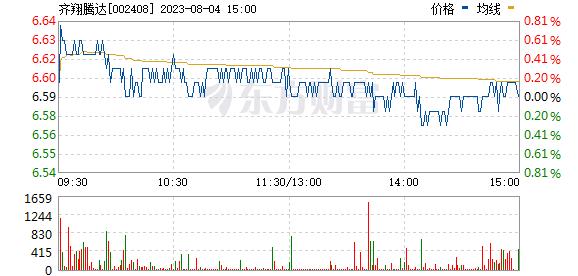 齐翔腾达(002408)