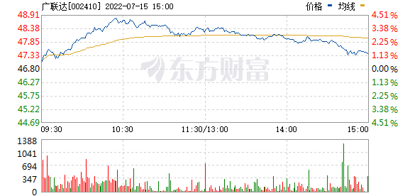广联达(002410)