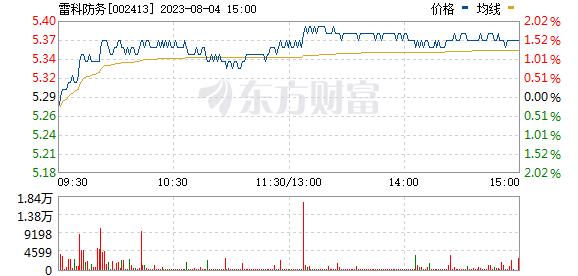 雷科防务(002413)