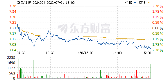 毅昌股份(002420)