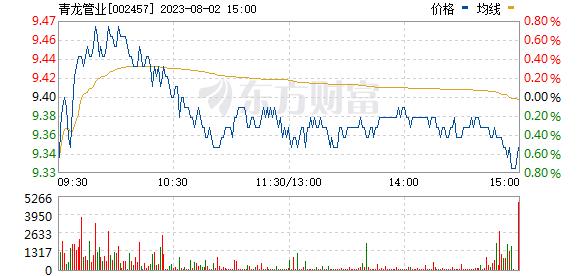 青龙管业(002457)