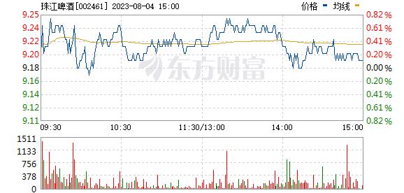 珠江啤酒(002461)
