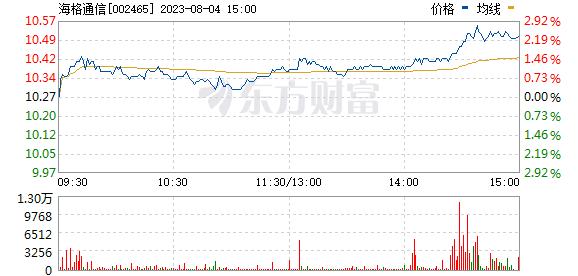 海格通信(002465)