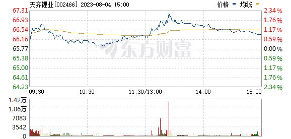 天齐锂业(002466)