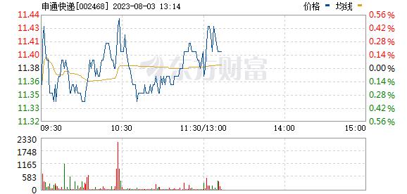 申通快递(002468)