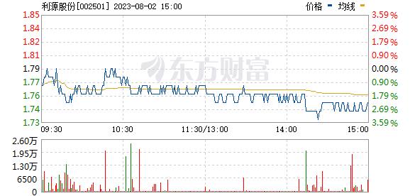 利源精制(002501)
