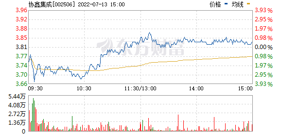 协鑫集成(002506)