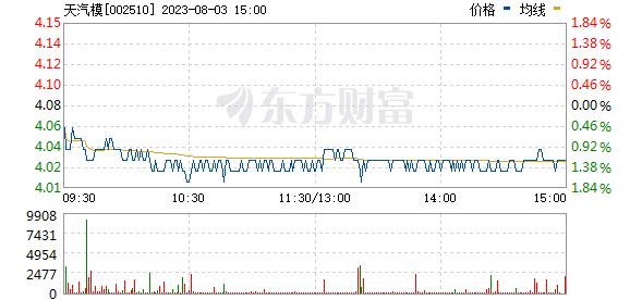 天汽模(002510)