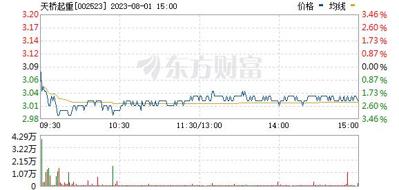天桥起重(002523)