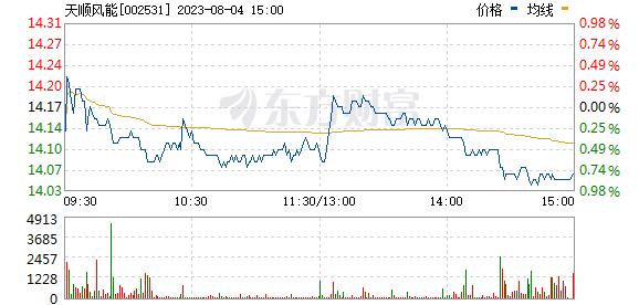 天顺风能(002531)