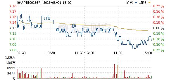唐人神(002567)