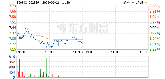 步森股份(002569)
