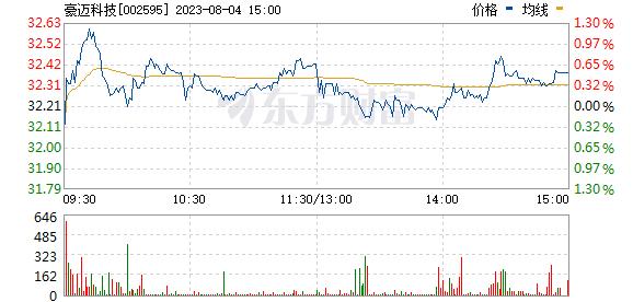 豪迈科技(002595)