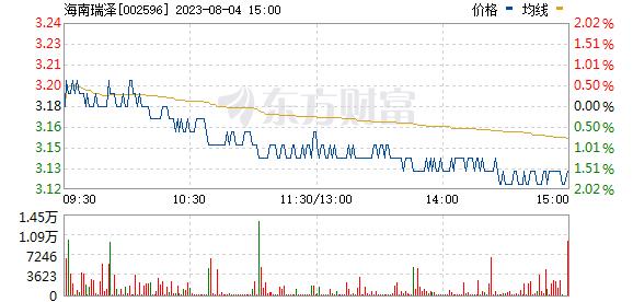 海南瑞泽(002596)