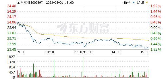 金禾实业(002597)