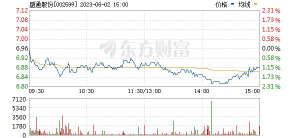 盛通股份(002599)